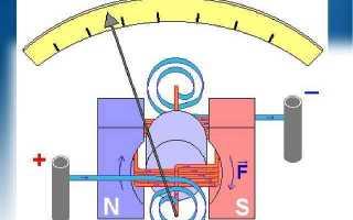 Гальванометр: описание, принцип работы и разновидности