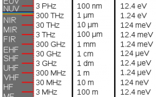 Ev — электронвольт. конвертер величин