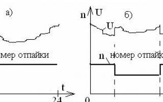 Особенности и почему происходит замена совтоловых трансформаторов