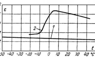 Диэлектрик — что такое? свойства диэлектриков