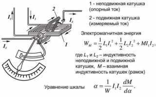 § 2.9. измерение силы тока, напряжения и сопротивления