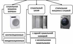 Как подключить сушильную машину для белья к канализации, вентиляции
