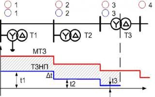 Коэффициент трансформации трансформатора тока нулевой последовательности