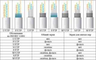 Как выбрать лучший кабель ethernet? 5 лучших моделей для высокой скорости передачи