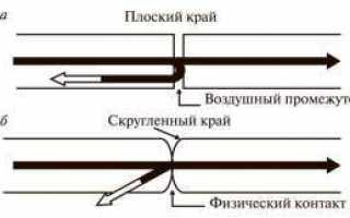 Гост р 56555-2015 слаботочные системы. кабельные системы. кабелепроводы и помещения (магистрали и промежутки для прокладки кабелей в помещениях пользователей телекоммуникационных систем) (переиздание)