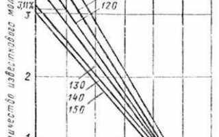 Всн 008-88/миннефтегазстрой строительство магистральных и промысловых трубопроводов. противокоррозионная и тепловая изоляция
