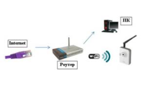 Как подключить ip-камеру через роутер: пошаговая инструкция