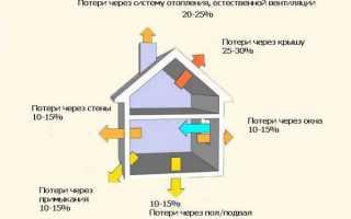 Расчет котла отопления частного дома