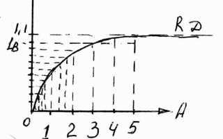 Экспоненциальная зависимость тока от напряжения у диодов при прямом смещении